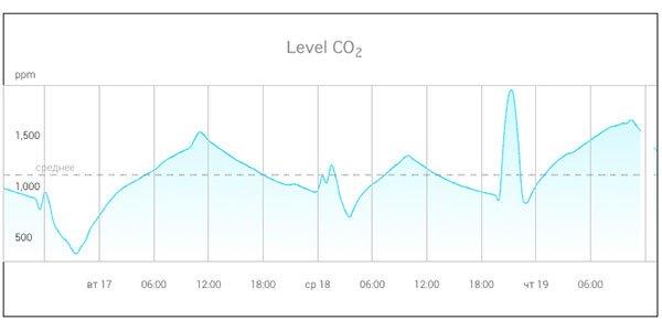 CO2-shart