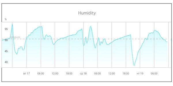 humidity-chart